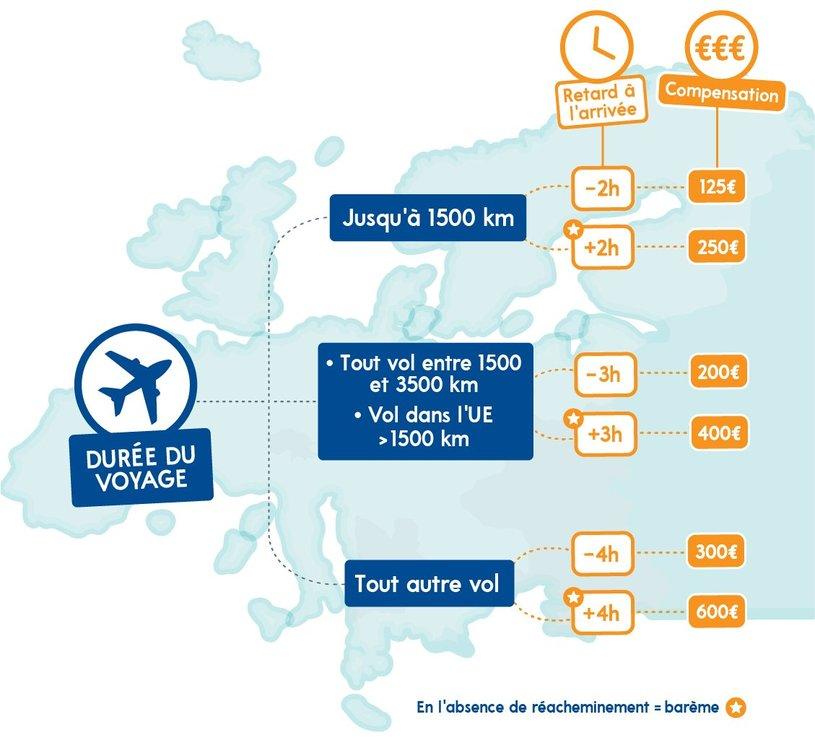 Schéma d'indemnisation lors de voyages en avion.