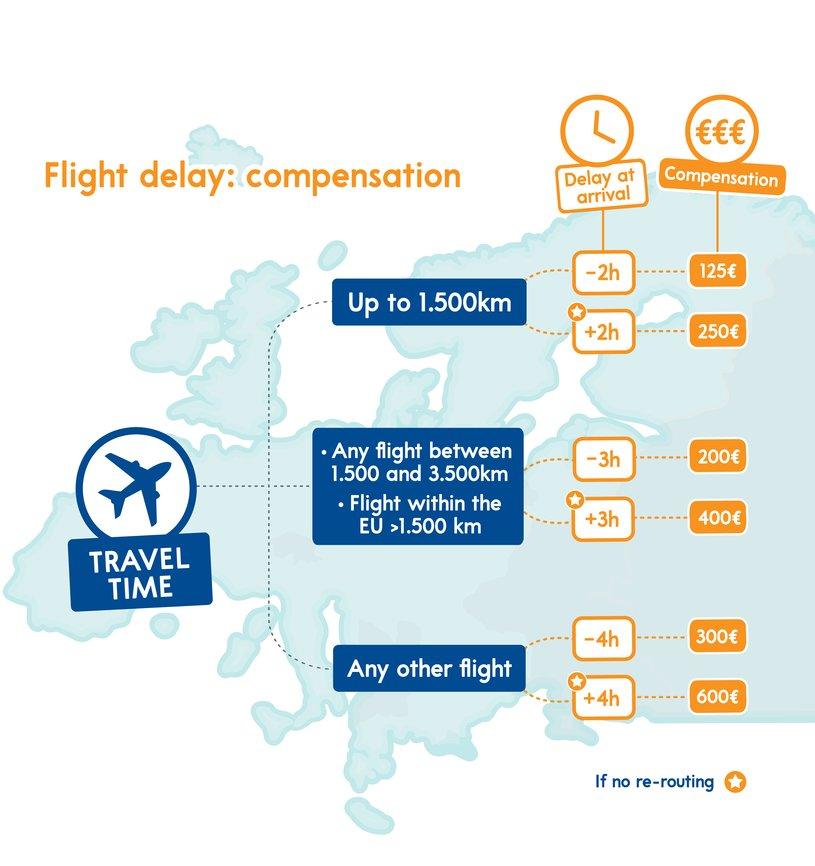 Compensation scheme for air travel.